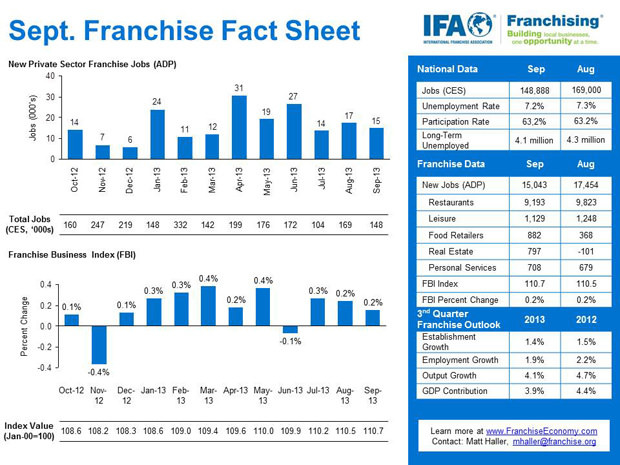 more-than-15000-franchise-jobs