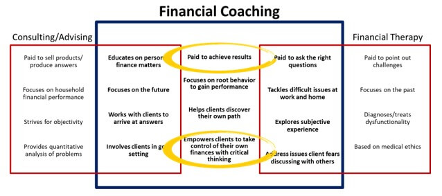 Franchise consultants are paid to get results