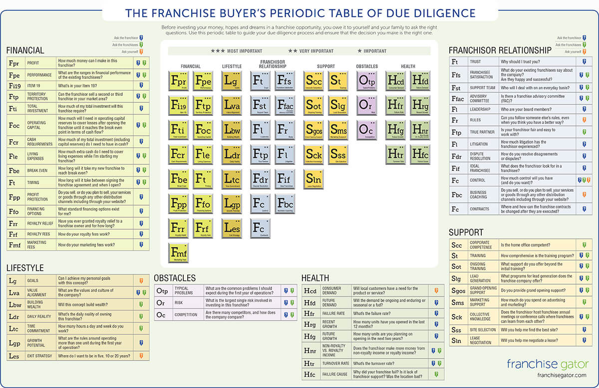 Infographic franchise buyers periodic table franchisegator strongbr br a hrefhttpsfranchisegatoriperiodic tableimg src altfranchise buyers periodic table of due diligence gamestrikefo Image collections