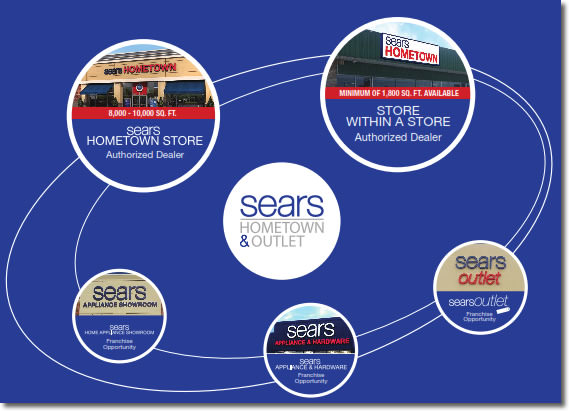Sears Home Appliance Showrooms 226