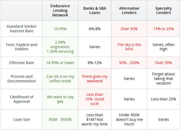 Endurance Lending Network 03
